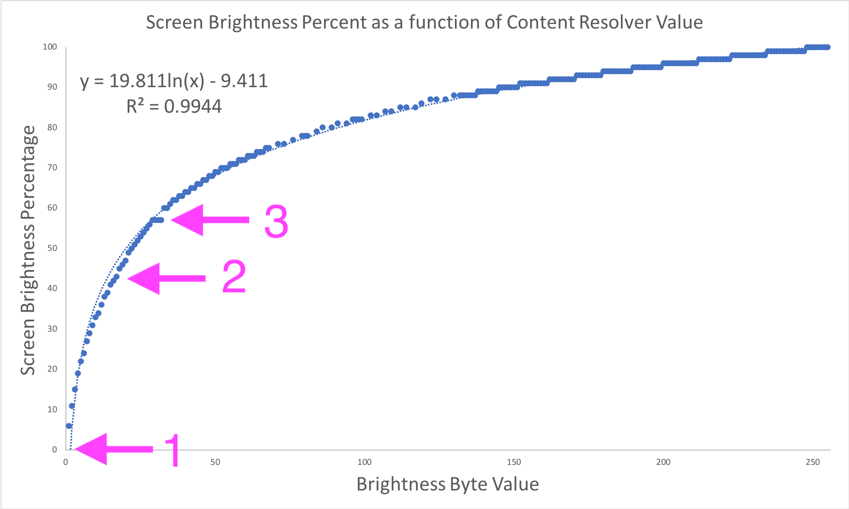 More On Android Pie's Brightness Control Changes | Stuart Kent on